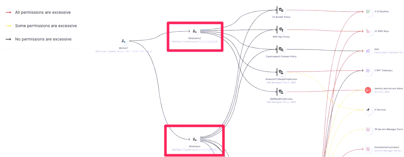"""The user Michal F is assigned to two Roles (""""OktaUsers"""" and """"OktaUsers2"""", marked in red boxes) and can thus access the accumulated permission set from both"""