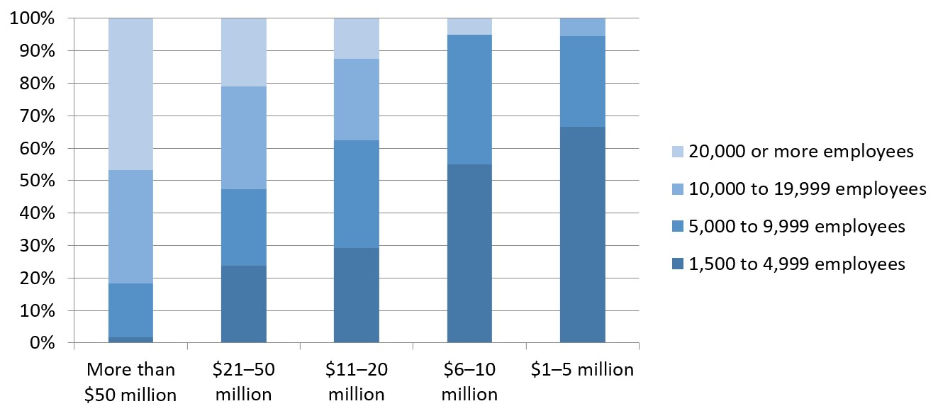 Figure 1 - Cloud Infrastructure Spending by Company Size