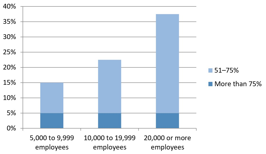 Figure 4 - Share of Access-Related Cloud Data Breaches by Company Size