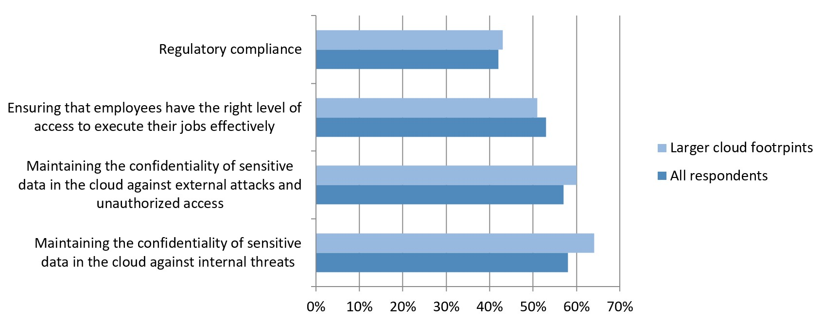 Figure 5 - Top Drivers for Governing Cloud Infrastructure Access Permissions