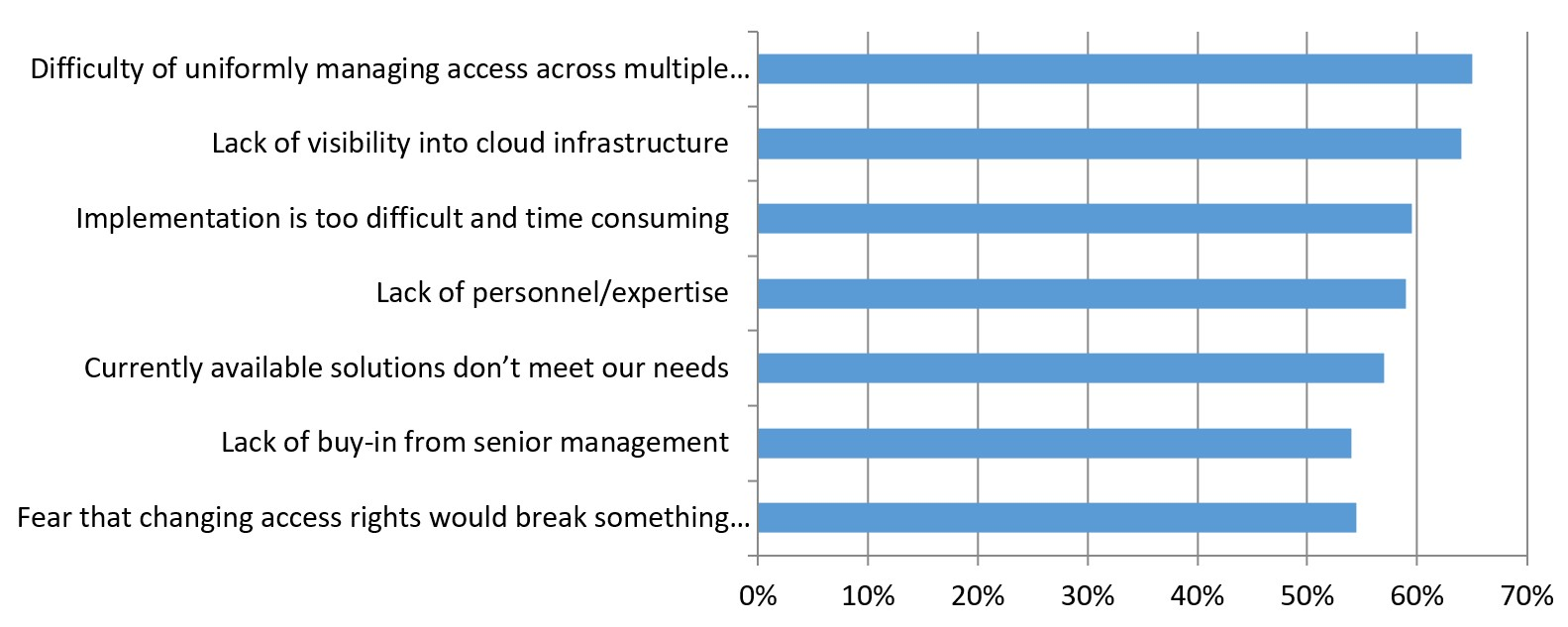 Figure 8 - Top Barriers to Implementing Least Privilege Access