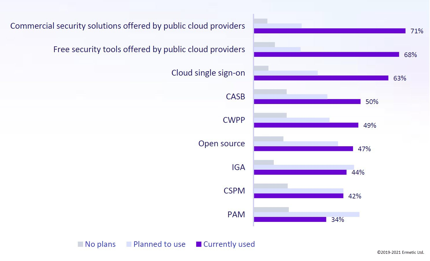 Cloud security tools in use or planned for use by organizations [IDC State of Cloud Security 2021]