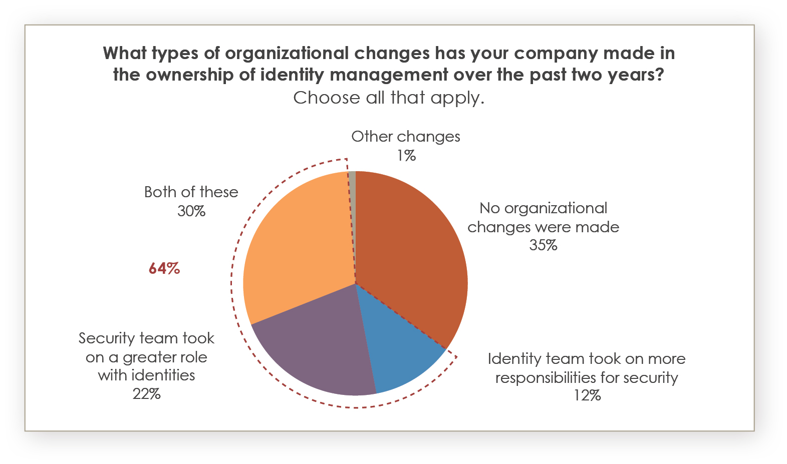 Growing alignment between identity and security in organizations. Source: Identity Defined Security Alliance, www.idsalliance.org. 2021 Trends in Securing Digital Identities: A Survey of IT Security and Identity Professionals