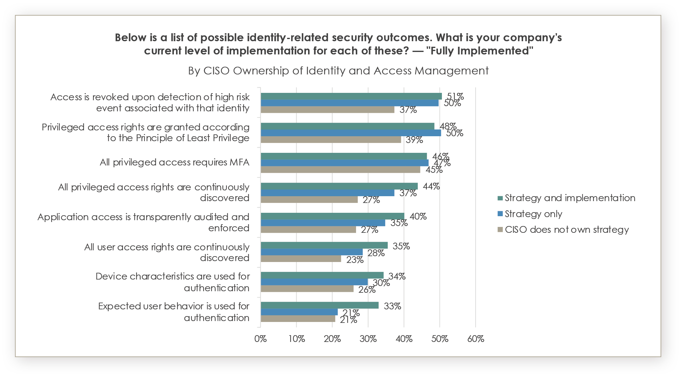 Outcome focused identity-related security methods in organization, Source: Identity Defined Security Alliance, www.idsalliance.org. 2021 Trends in Securing Digital Identities: A Survey of IT Security and Identity Professionals