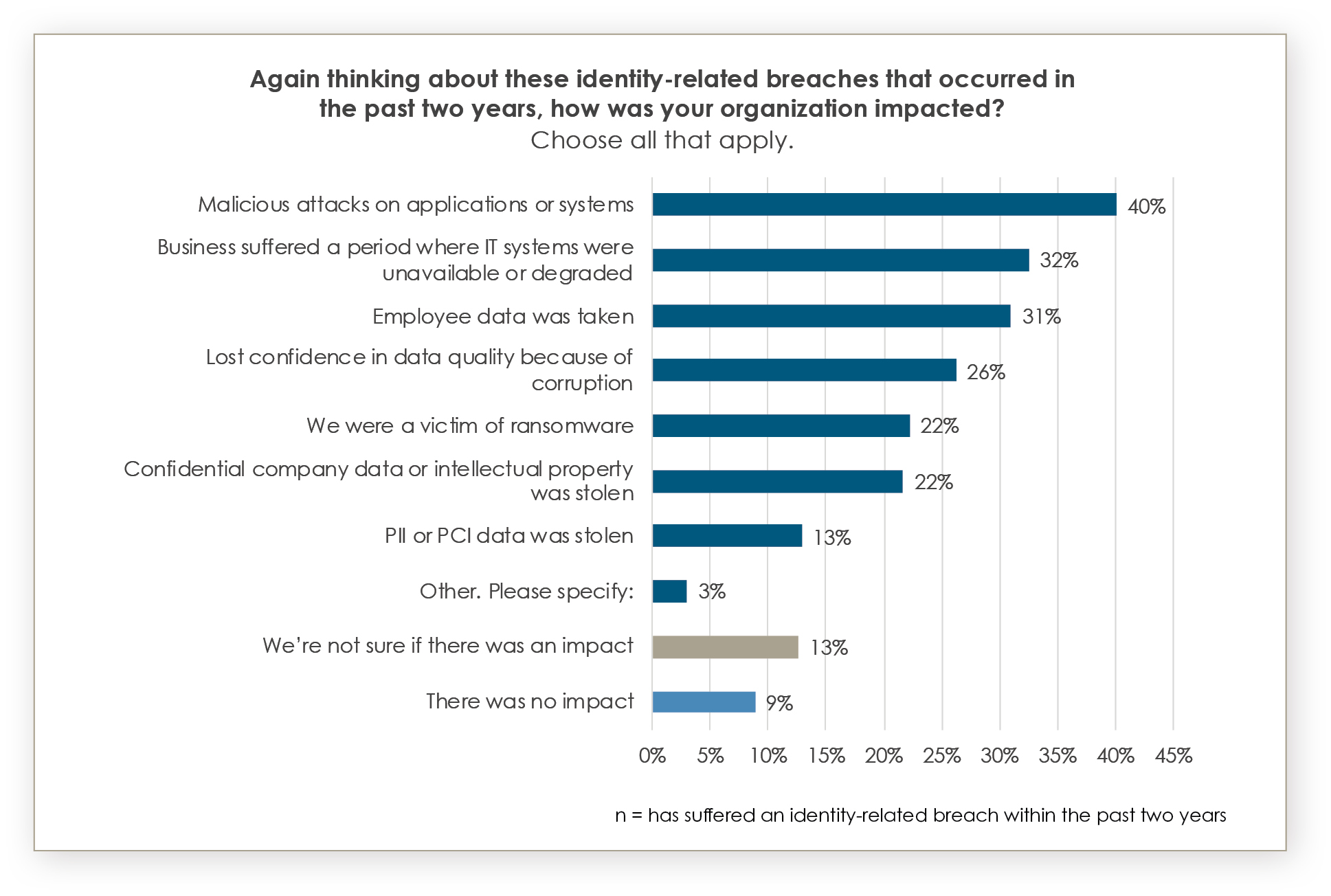 Business impact of identity-related cyber attacks, Source: Identity Defined Security Alliance, www.idsalliance.org. 2021 Trends in Securing Digital Identities: A Survey of IT Security and Identity Professionals